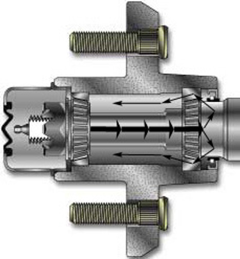 Hot dip galvanized trailer axle with the revolutionary Spindle-Lube® hub lubrication system.  This remarkable axle has a hub packing tool built into each spindle. It allows you to pump the old grease out of the hub every time you pump new grease in. All this can be done without removing the wheel or hub from the trailer (see drawing). You will find this type of axle on Basstracker® trailers and many other trailers included in the major brand boat and trailer packages.