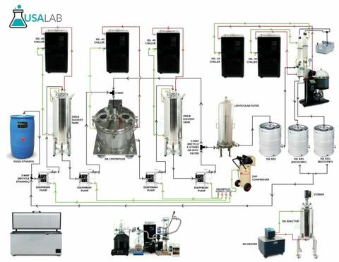 USA Lab Farmer-200 System - 200lbs Processing Per 8 Hour