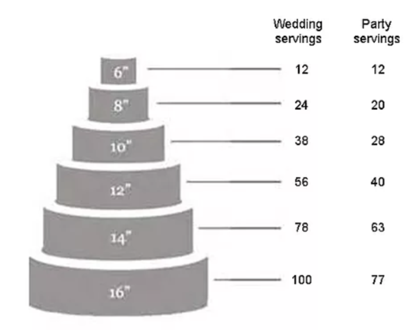 cake-serving-chart.png