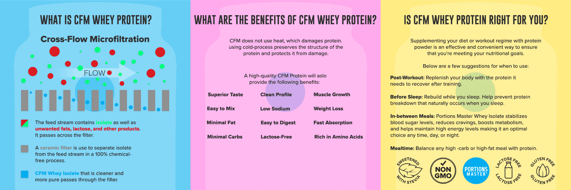 cfm whey protein benefits