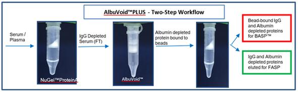 AlbuTrial™ PLUS Kit