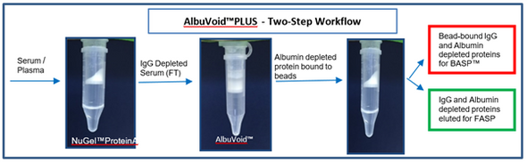 AlbuVoid™ PLUS - Albumin and IgG Depletion From Serum/Plasma for Proteomics