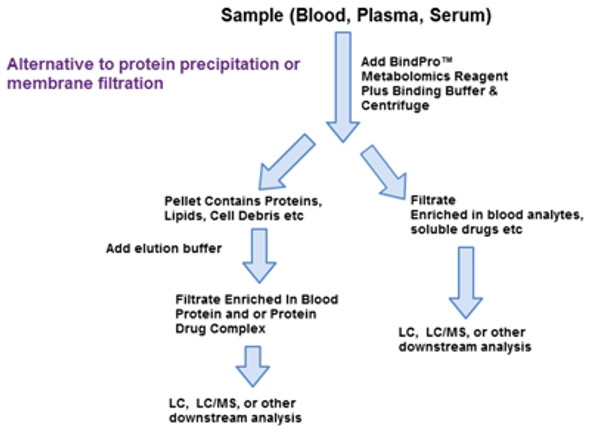 NuGel™ BindPro™ - Protein Removal & Enrichment of Metabolites/Analytes From Serum or Plasma