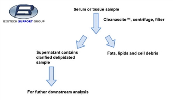 Cleanascite™ Lipid Removal Reagent and Clarification