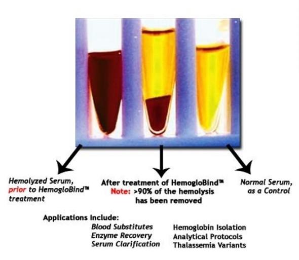 HemogloBind™ Trial Kit - 5 ml Hemoglobind™ & 5 Preps of NuGel-HemogloBind™