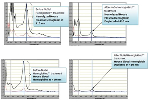 NuGel-HemogloBind™ - Hemoglobin Capture Reagent From Blood and Hemolyzed Serum