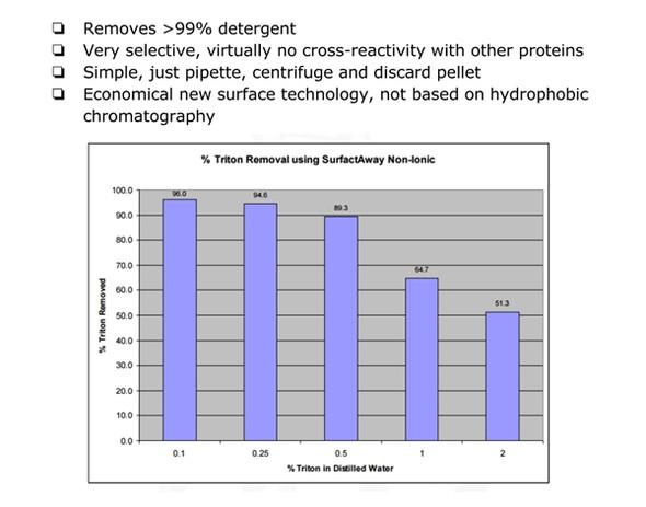 SurfactAway™ Non-ionic Triton Removal