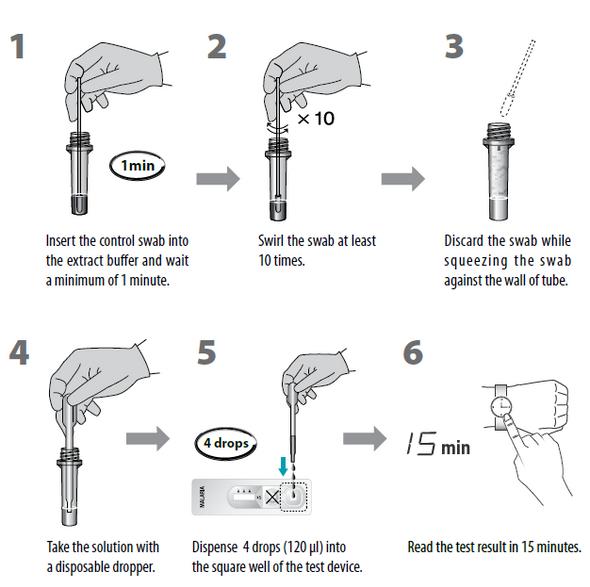 Malaria Positive and Negative Controls