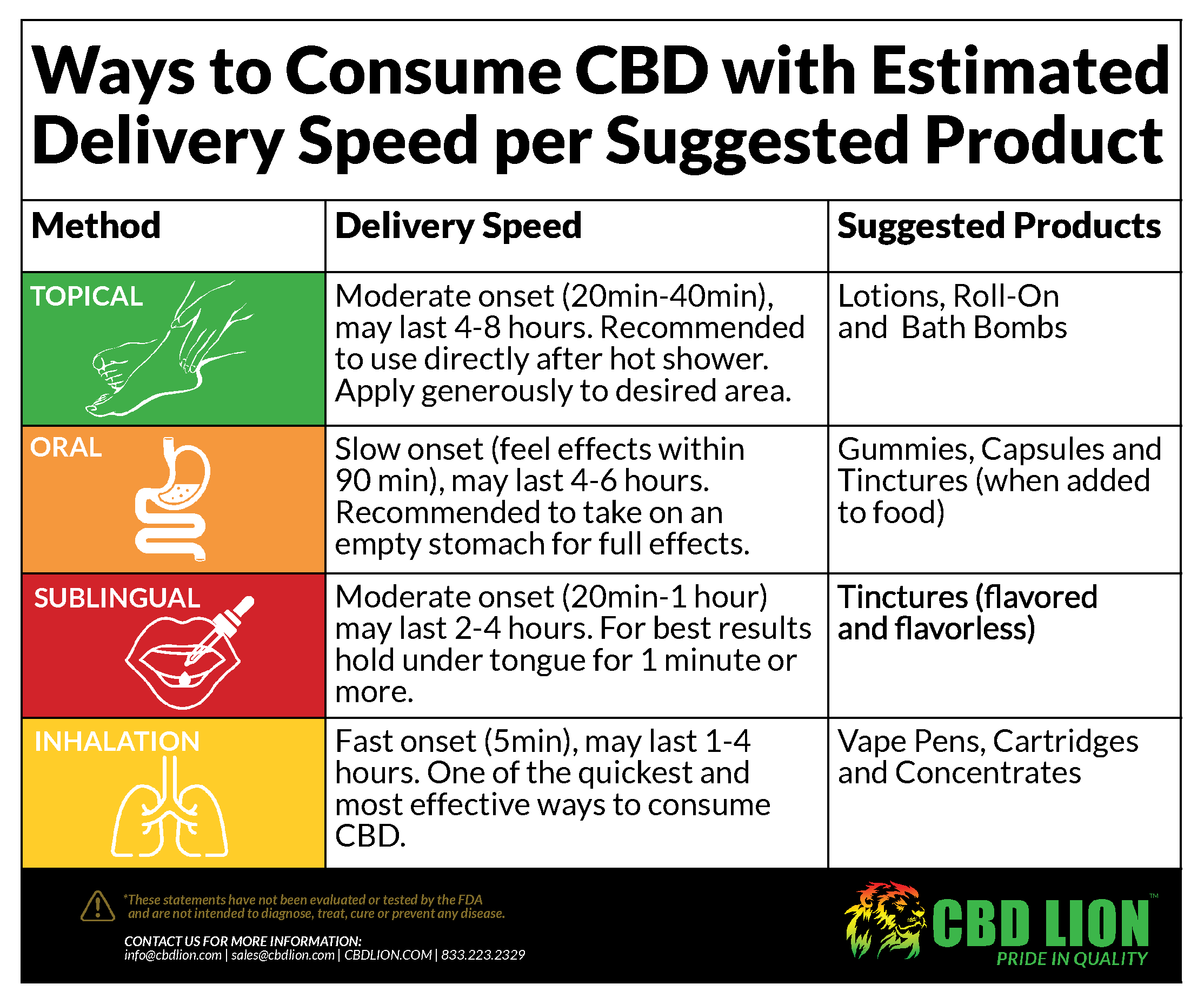 Delivery methods of CBD