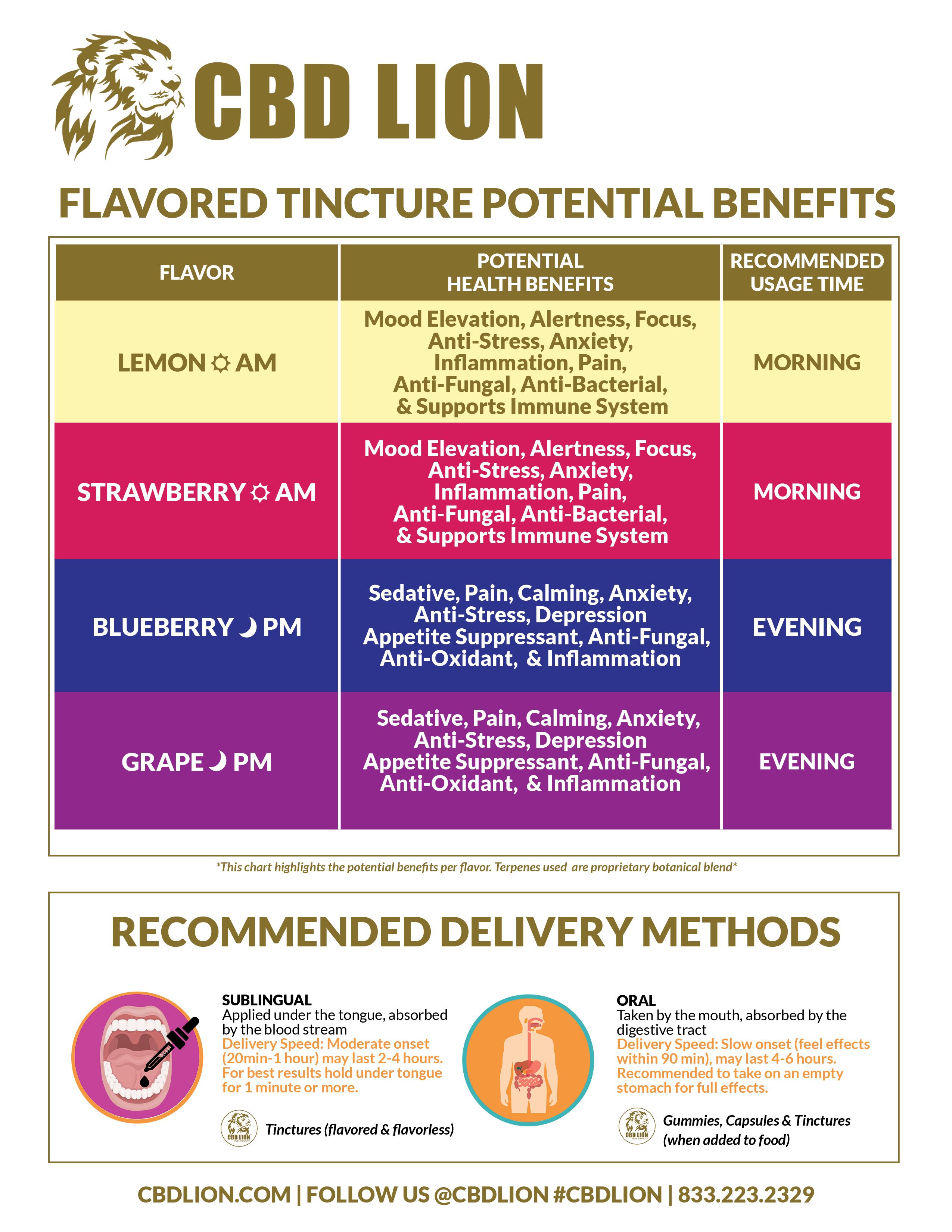 flavored-tincture-potential-benefits-cbdlion.png