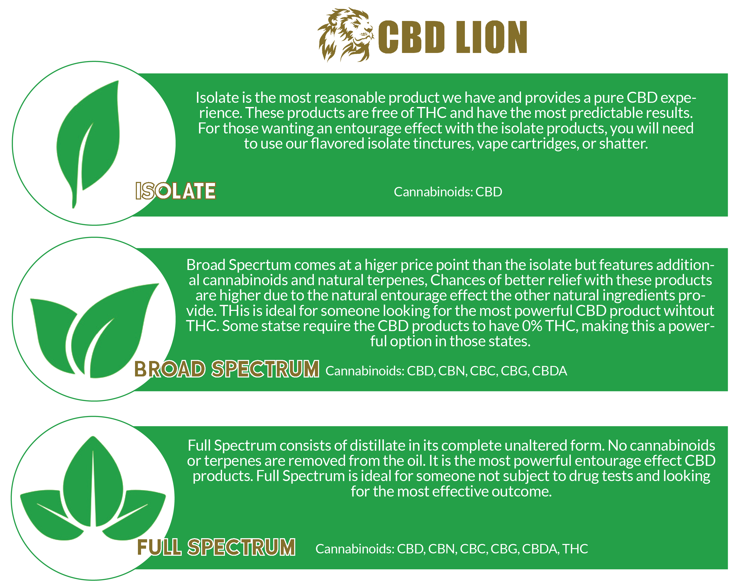 new-typesofhemp-infographic-cbdlion-isolate-broadspectrum-fullspectrum-01.png