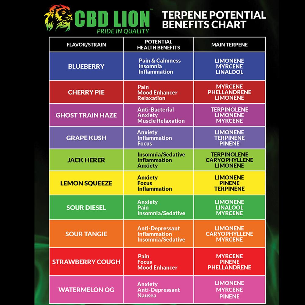 Terpene chart for each flavor