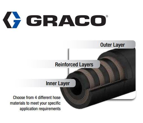 24Y804 Hose Kit for Graco 23mm SoloTech Pump