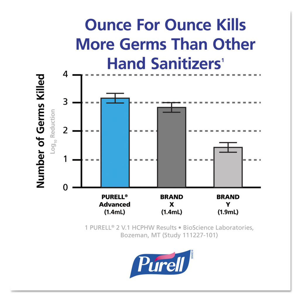 Purell Advanced Hand Sanitizer Gel Refill for Purell NXT Dispenser, 1000 ml, 8/case (2156-08) by Harmony Lab and Safety