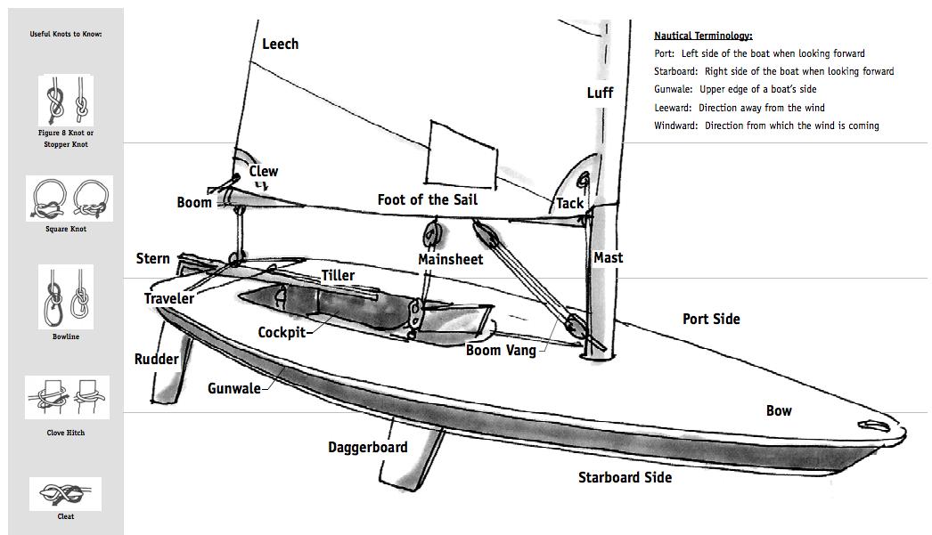 laser-rigging-guide-basic-kit-west-coast-sailing.png