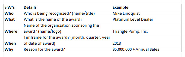 The 5ws of Dealer Award Wording