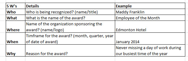 The 5ws of Employee of the Month Award Wording