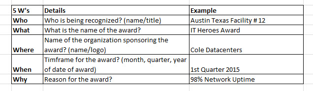 The 5ws of Information Technology Award Wording