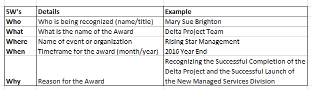 Five questions to answer when wording your project completion awards