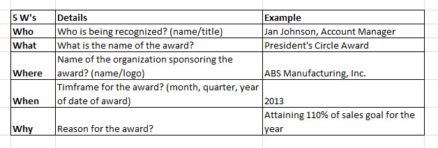 Five questions to answer when wording your sales performance recognition awards