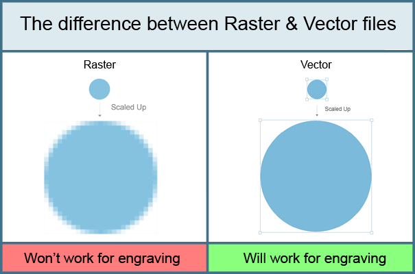 Difference between raster and vector file types