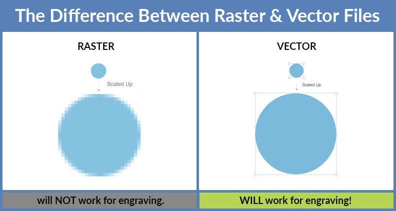 Vectors vs. Rasters