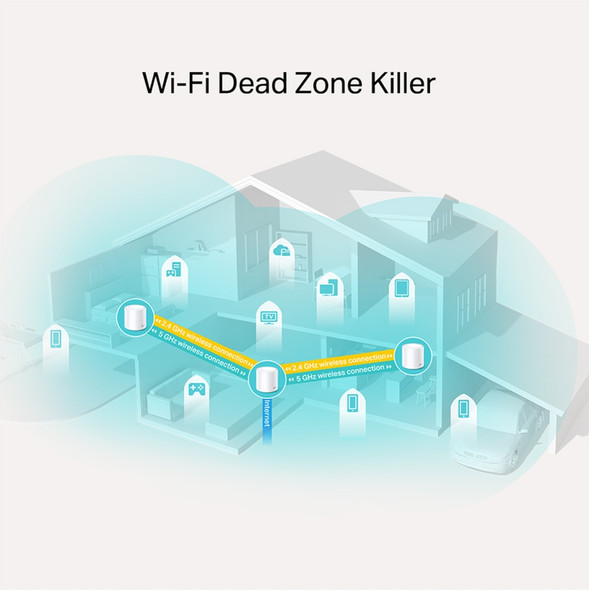 TP-Link Deco X20(3-pack) AX1800 Whole Home Mesh Wi-Fi System, Up To 530 sqm Coverage, WIFI6, 1201Mbps @ 5Ghz, 574Mbps @ 2.4 GHz OFDMA, MU-MIMO | Deco X20(3-pack) | Rosman Computers - 2