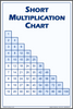 Multiplication Chart Poster Small
