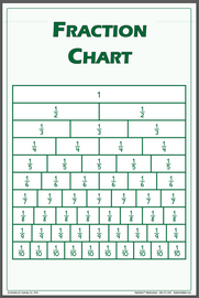 Fraction Chart Poster Small
