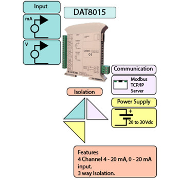 Datexel Data Acquisition And Control Modules With Modbus Tcp/Ip Versions DAT 8015