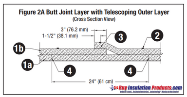 The Four Install Techniques for 3M Fire Barrier Duct Wrap 615+