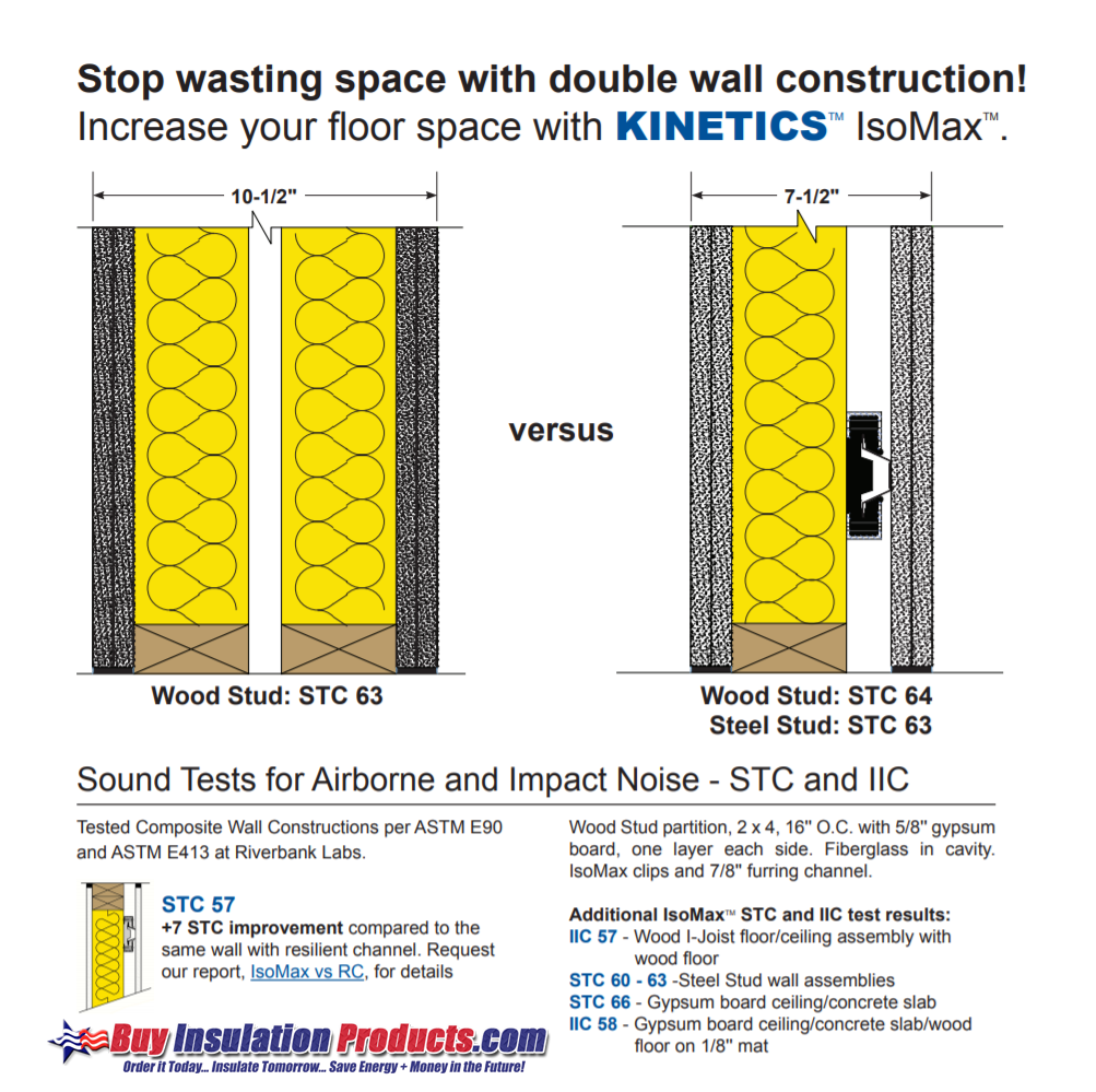 kinetics-isomax-comparison-to-double-stud-walls.png
