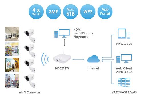 Wi-FI NVR Kit