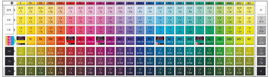 A Fimo Professional Polymer Clay True Colors Mixing Chart