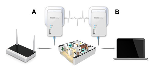 1 Unit TOTOLINK PLW350 150Mbps Wireless Wifi Powerline Adapter AV200 Connection Wi-Fi Powerline Extender, Support AP/Repeater Mode