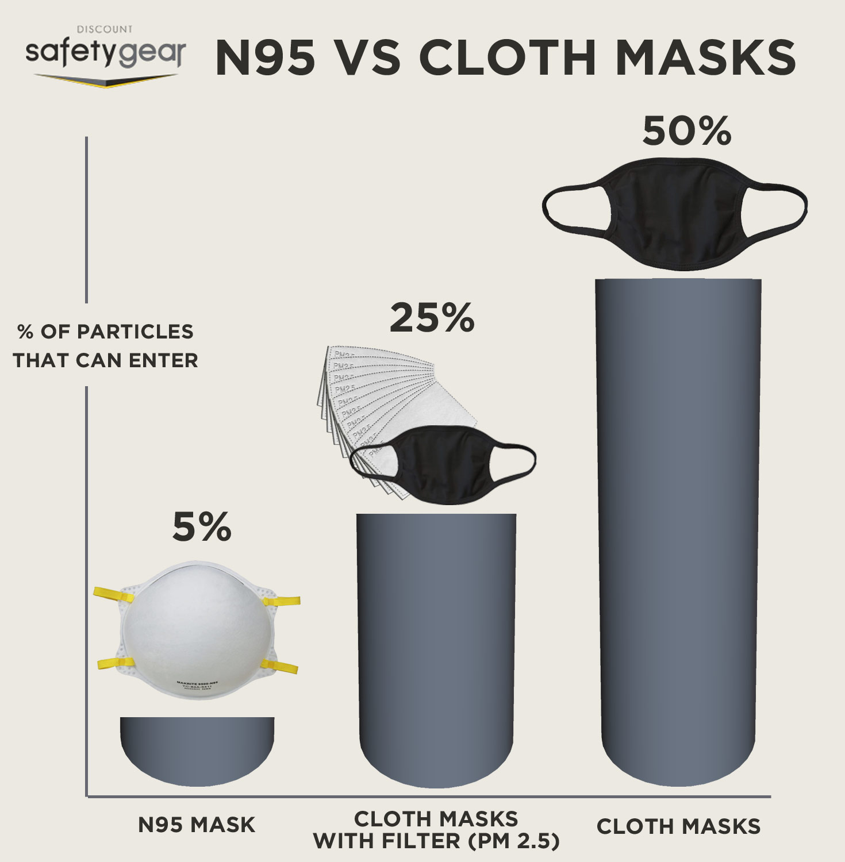 N95 Mask verses Cloth Masks