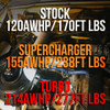 80 Series 1FZ Wits' End Turbo Kit- CARB Cert-pending, OBD2 only (WET-1)