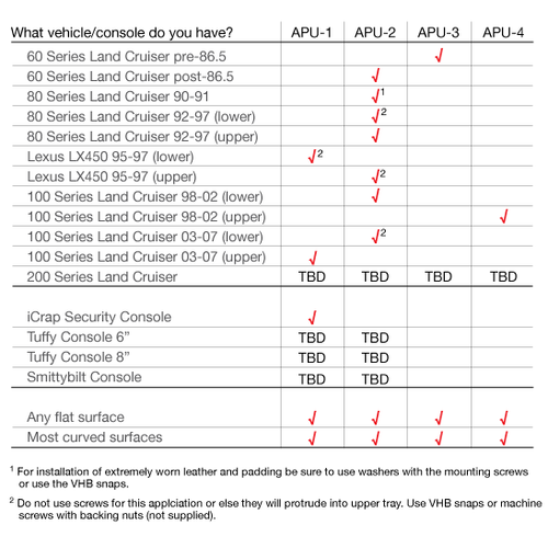 Accessory Panel Unit Selection Guide