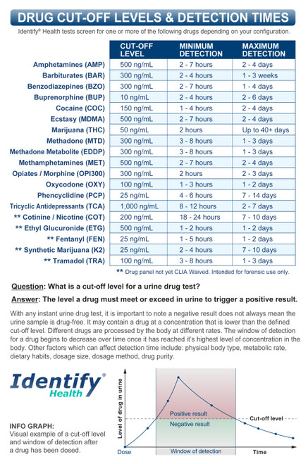 Identify Health Drug Test Cups and Dips - DRUG CUT OFF LEVELS DETECTION TIMES