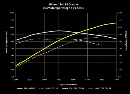 034Motorsport B8/B8.5 Audi S4/S5 & Q5/SQ5 3.0 TFSI Performance Software