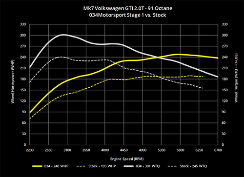 034Motorsport 2.0T Gen 3 (IS20) Performance Software, 8V Audi A3 & MkVII Volkswagen GTI