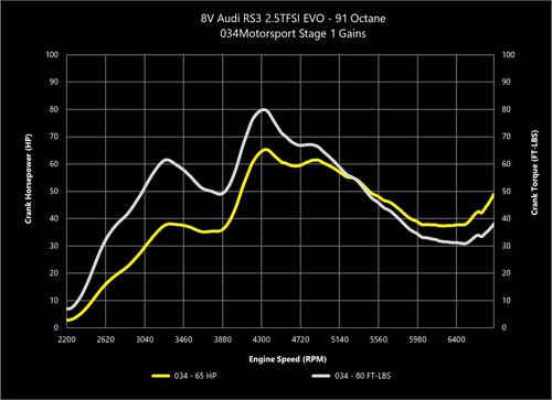 034Motorsport 2.5TFSI EVO Performance Software, 8V/8S Audi RS3/TTRS