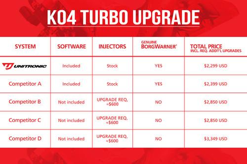 Unitronic K04 Turbo Upgrade Kit For 2.0 TFSI (UH002-BTA)