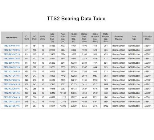 TTS2 Turntable Bearing Data Table