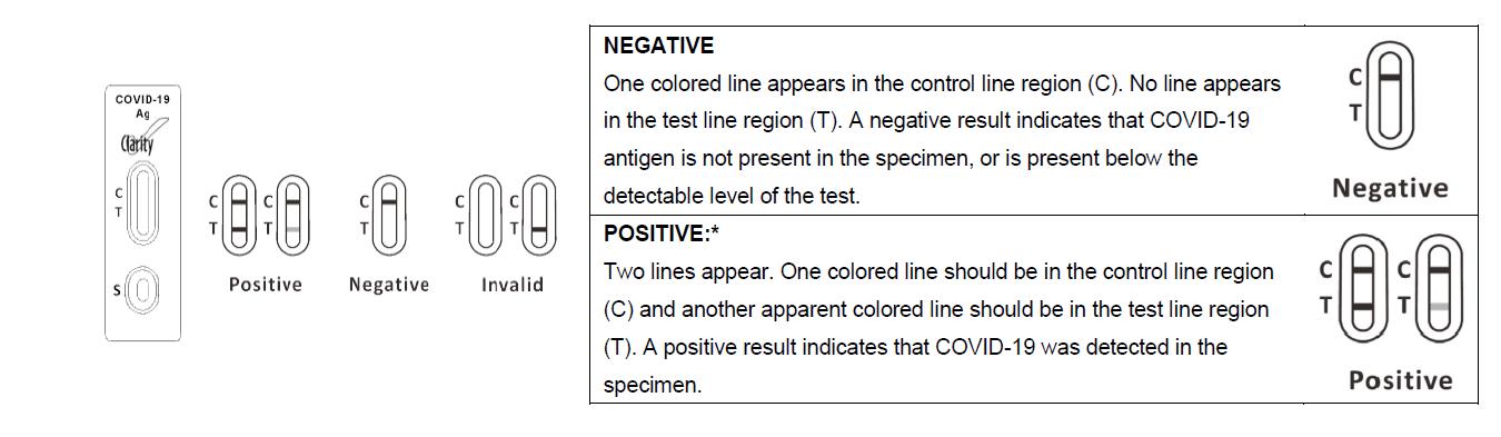 COVID-19 Clarity Interpretation