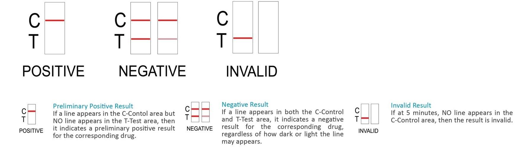 Test result interpretation
