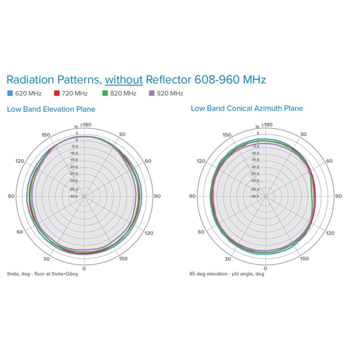 Wilson Electronics 4G Low-Profile Dome Antenna, 50 Ohm - 314407