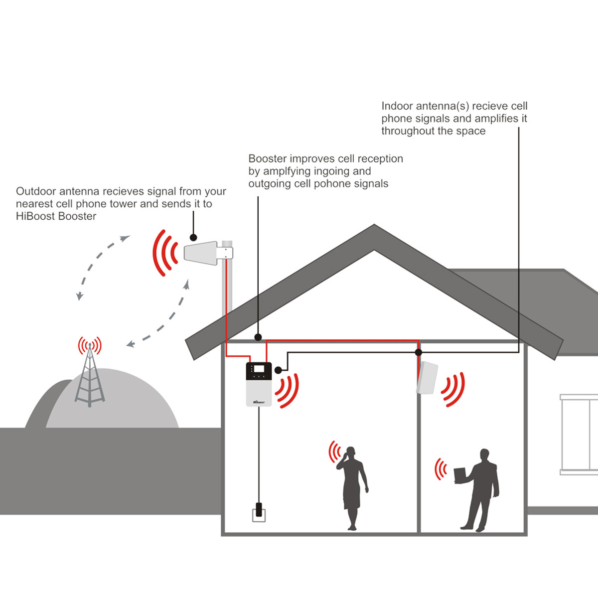 HiBoost Home 4K Plus Signal Booster Installation Configuration Diagram