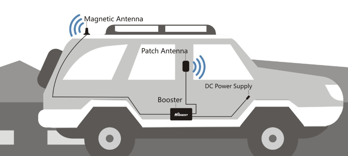 HiBoost Travel 4G 2.0 LTE Car Cell Phone Signal Booster Installation Diagram