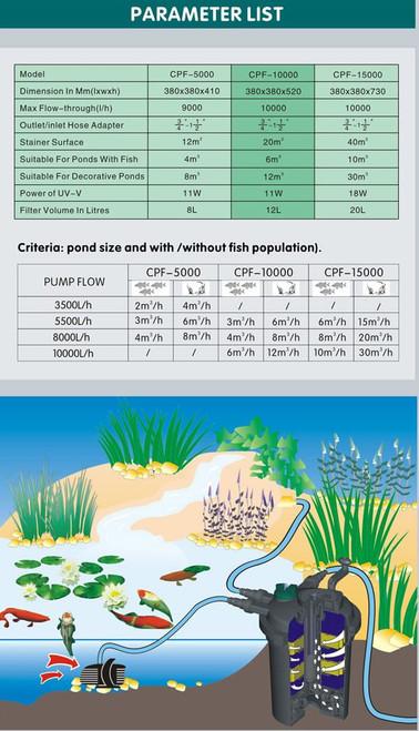 Cloverleaf Pond Filter Size Chart Image